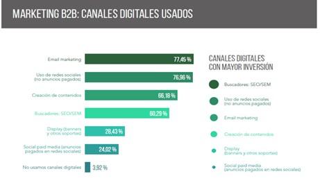 Marketing B2B. Canales digitales más usados