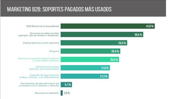 Soportes Marketing B2B